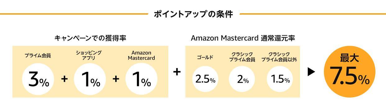 Amazonアプリでポイントアップ